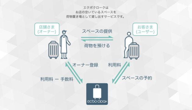 お店の空きスペースで手荷物を預かる副業「ecbo cloak」(エクボクローク)